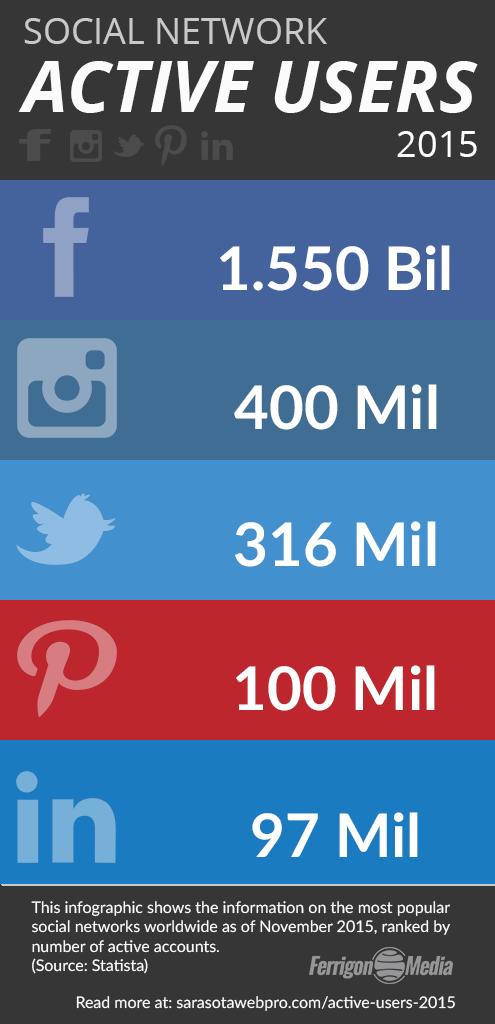 Social-network-2015