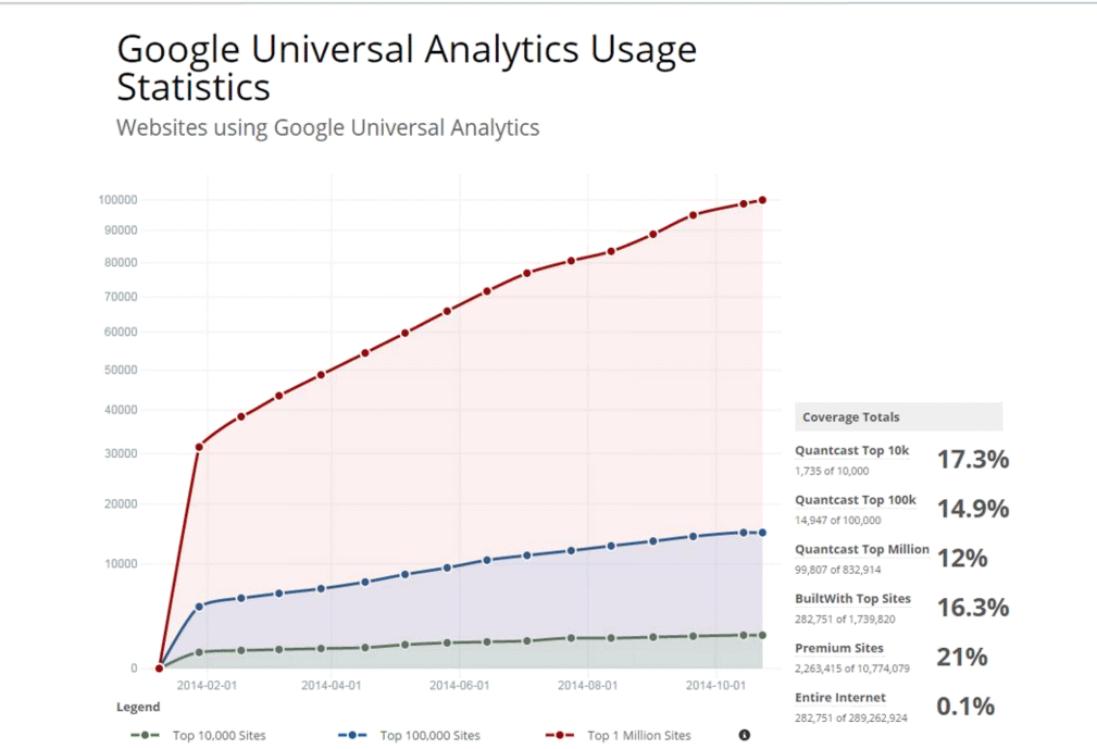 Google Universal Analytics Usage Statistics