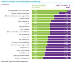 Trust in Advertising, Nielsen Survey